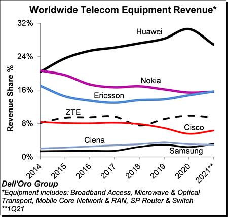 10% growth for telecoms equipment market this year